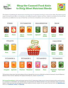 Canned Food Nutrient Info Guide